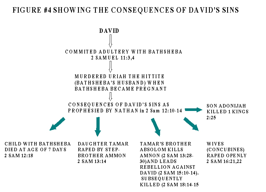 CONSEQUENCES OF DAVIDS SINS AND THE LAW SOWING REAPING